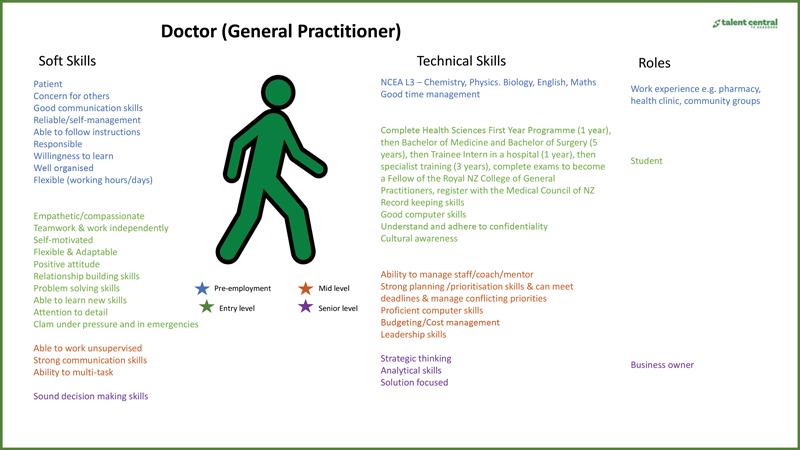 Doctor-GP-Pathway