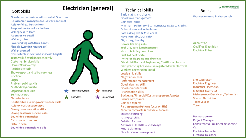 Electrician-Pathway