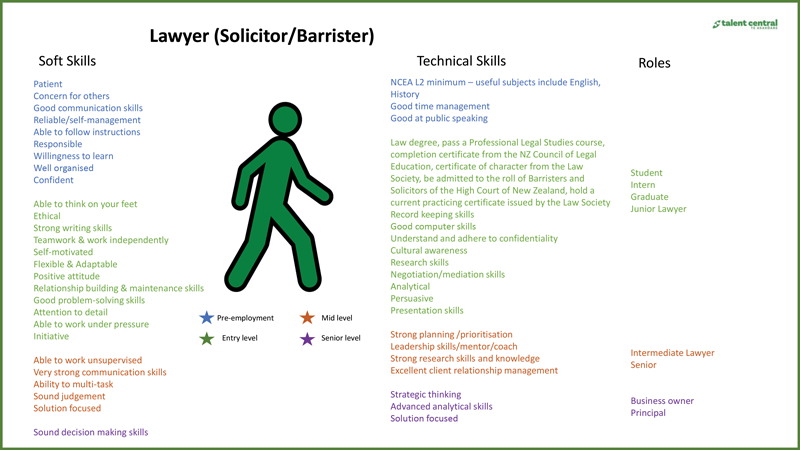 Lawyer-Pathway