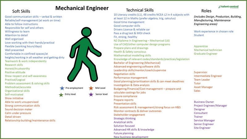 Mechanical-Engineer-Pathway
