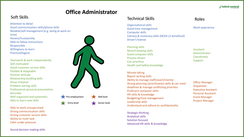 Office-Administrator-Pathway